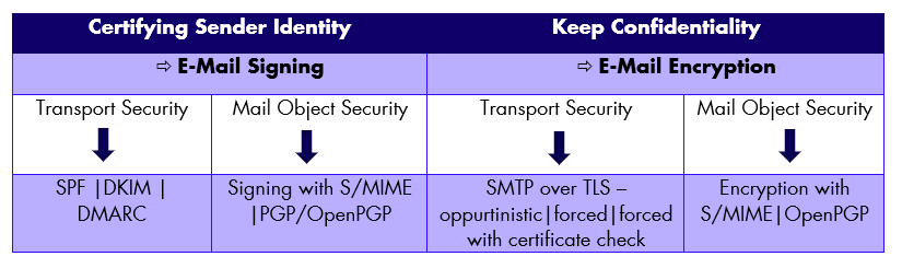 Diffefent Standards for certifying Sender identity (SPF, DKIM, DMARC, S/MIME, OpenPGG) and Encryption (SMTP over TLS / S/MIME)